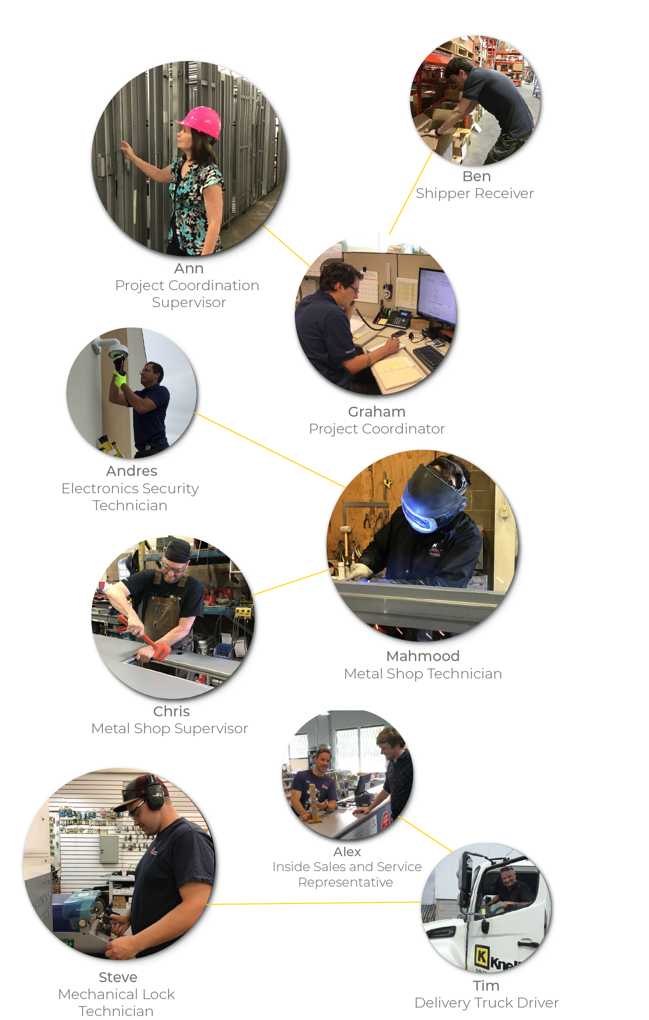 Image of Knell's employees in a variety of company positions such as: shipper receiver, metal shop technician, delivery truck driver, and sales representatives