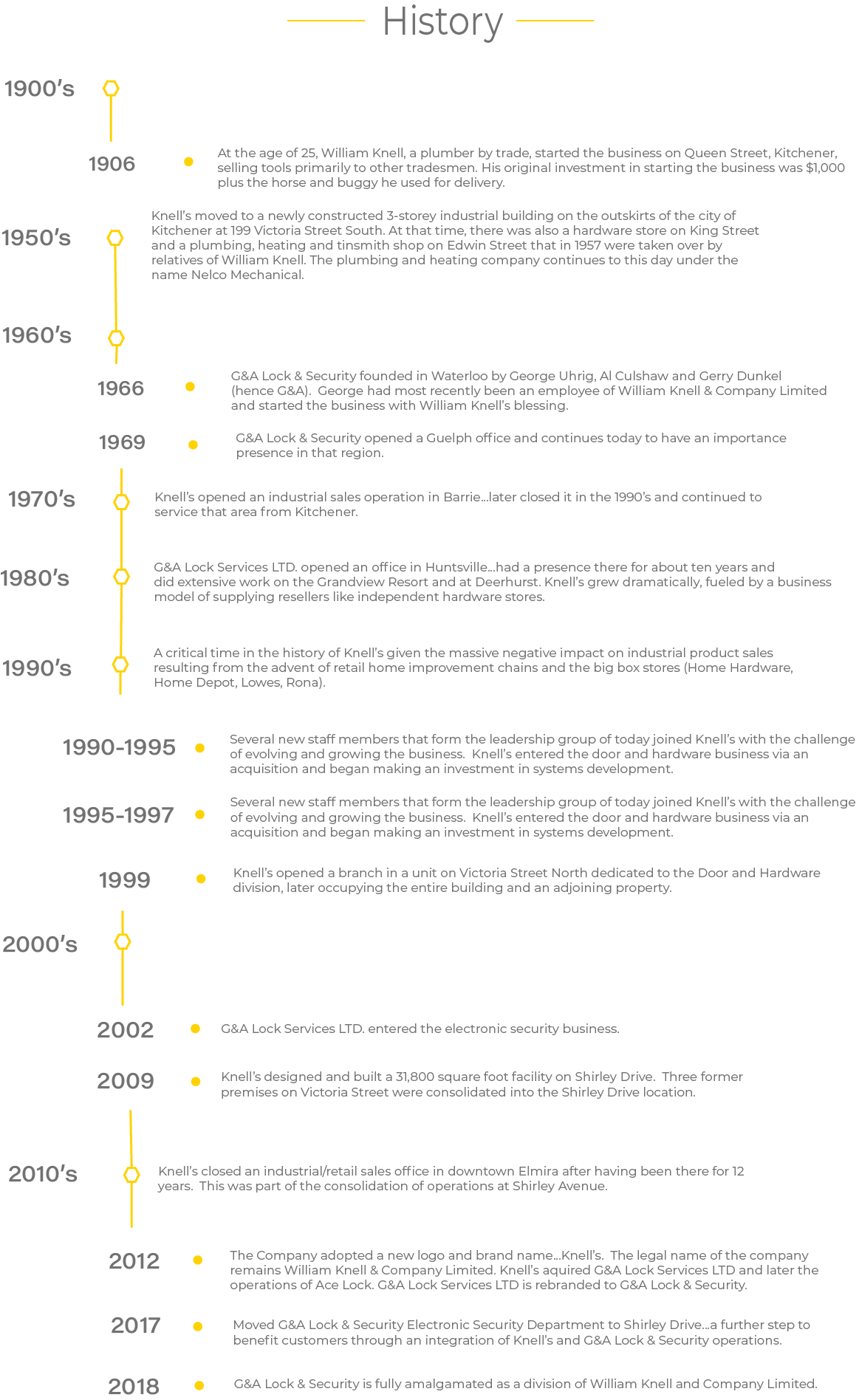 History Timeline of Significant Events